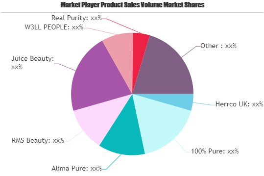 natural cosmetics market to witness massive growth by 2025 w3ll people real purity kjaer weis.'