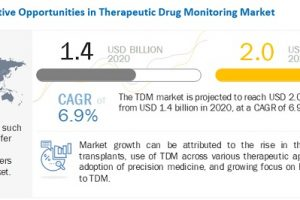 therapeutic drug monitoring market to reach 2 0 billion by 2025