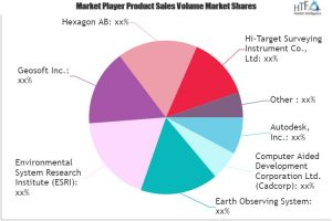 gis software in agriculture market major technology giants in buzz again earth observing system autodesk geosoft hexagon